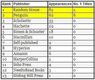 *Ebook Publisher Power Rankings