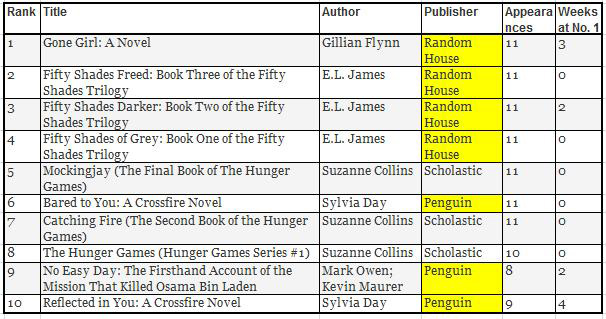 *Best of the Best-Selling Ebooks: Aug. – Oct.