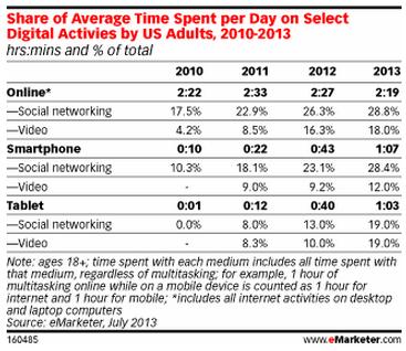 メディア接触TVからデジタルメディアへ、PCからモバイルへ