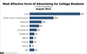 (Marketing Chartsより)